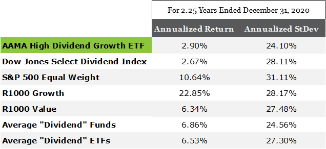Performance of Dividend Funds and ETFs for 2.25 Yeas Ending December 31, 2020