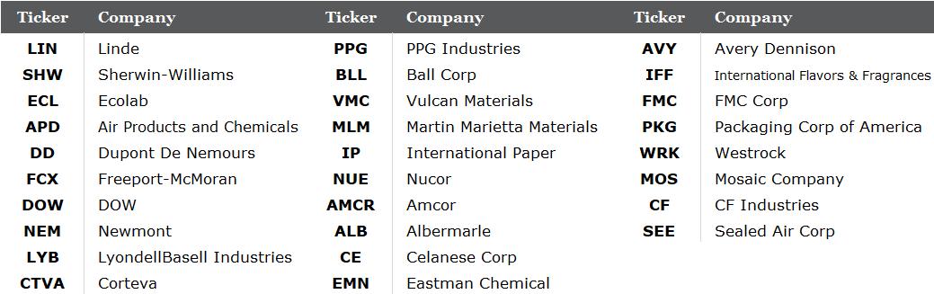 Materials companies