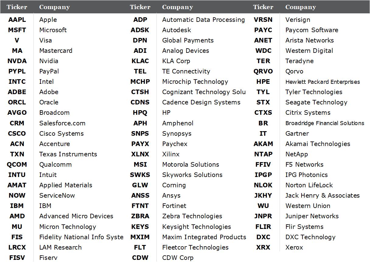 Techology companies