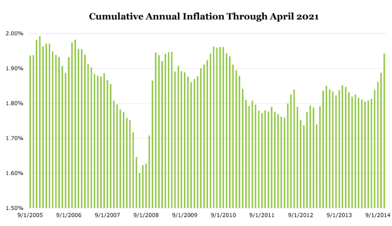 Historical inflation numbers from periods starting between September 2005 and September 2014 through April 2021