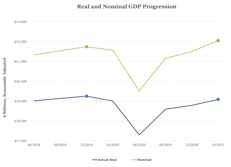 Chart that shows the difference in Real GDP and Nominal GDP, seasonally adjusted.