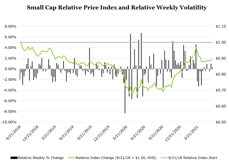 Chart showing Small Cap relative performance trends from September 2018 through March 2021