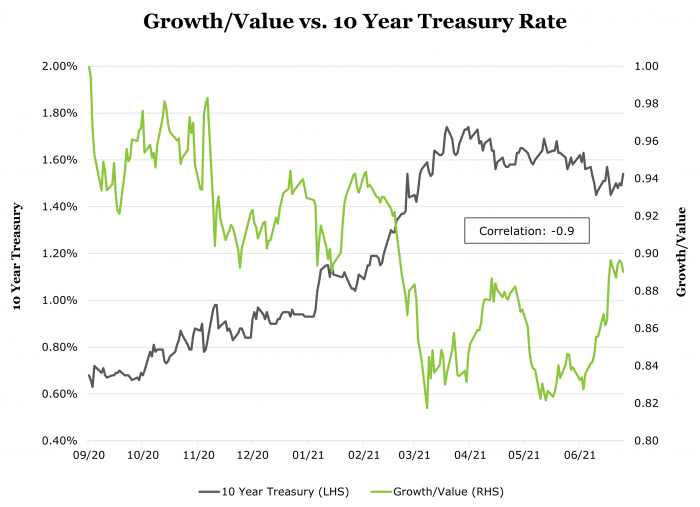 Chart showing the correlation between the relative strength of Growth investments in relation to the 10 Year Treasury Rate (with a correlation of -0.9)