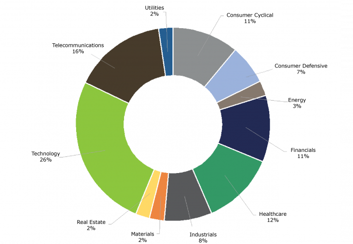 S&P 500 Index Sector Composition by Market Capitalization