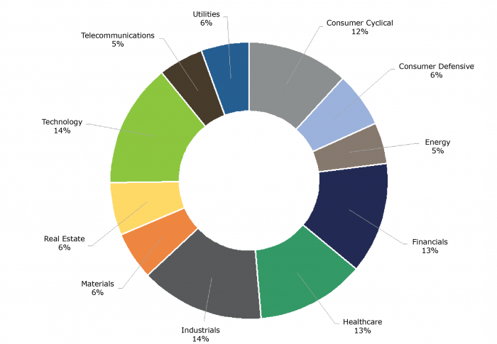 S&P 500 Sector Composition by Company